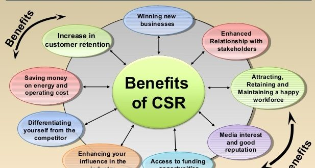 costs and benefits of corporate social responsibility View cost benefits of csr from extra mura ldp 613 at university of nairobi costs and benefits of corporate social responsibility (csr) a company level analysis of three sectors: mining industry.