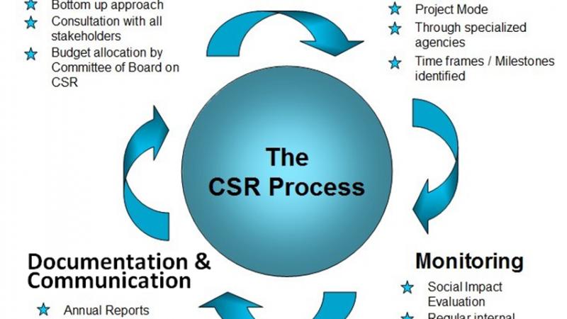 CSR-Process.png