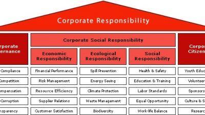 schaubild_corporate_responsibility_en.jpg