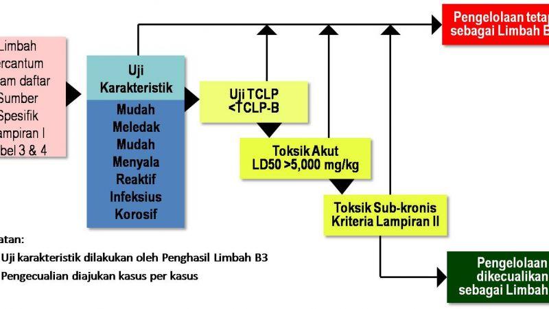 tata-cara-pengecualian-lb3.png.jpg